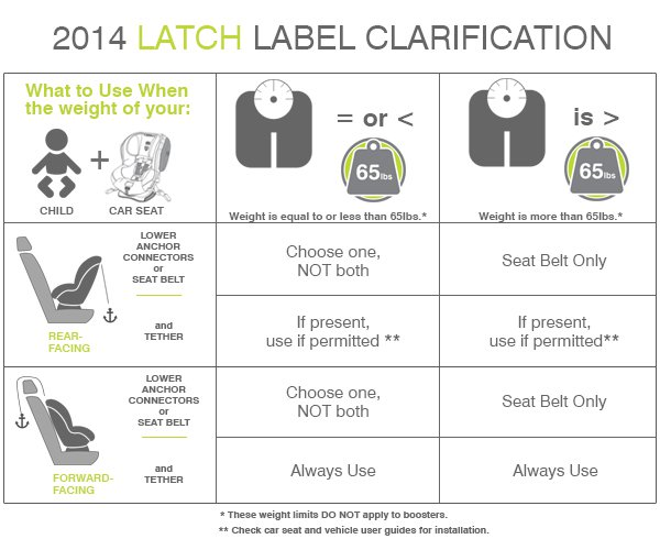 Latch chart System
