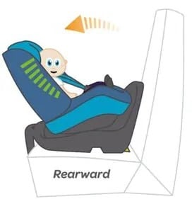 Car Seat Stages And Ages When To Use Each Seat Age Chart Safe